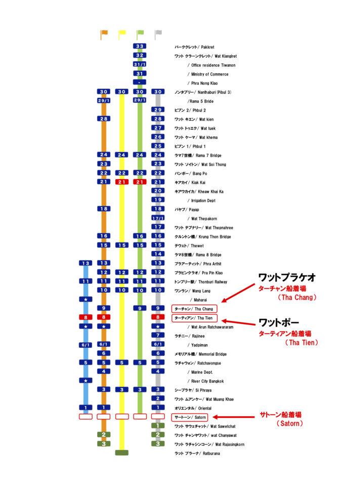 バンコク 水上バス 路線図