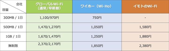 Wi-Fi 料金比較 アメリカ